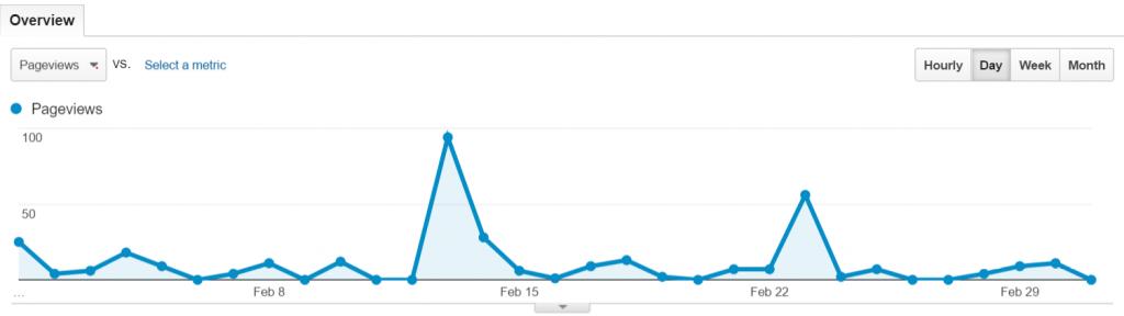 google analytics february